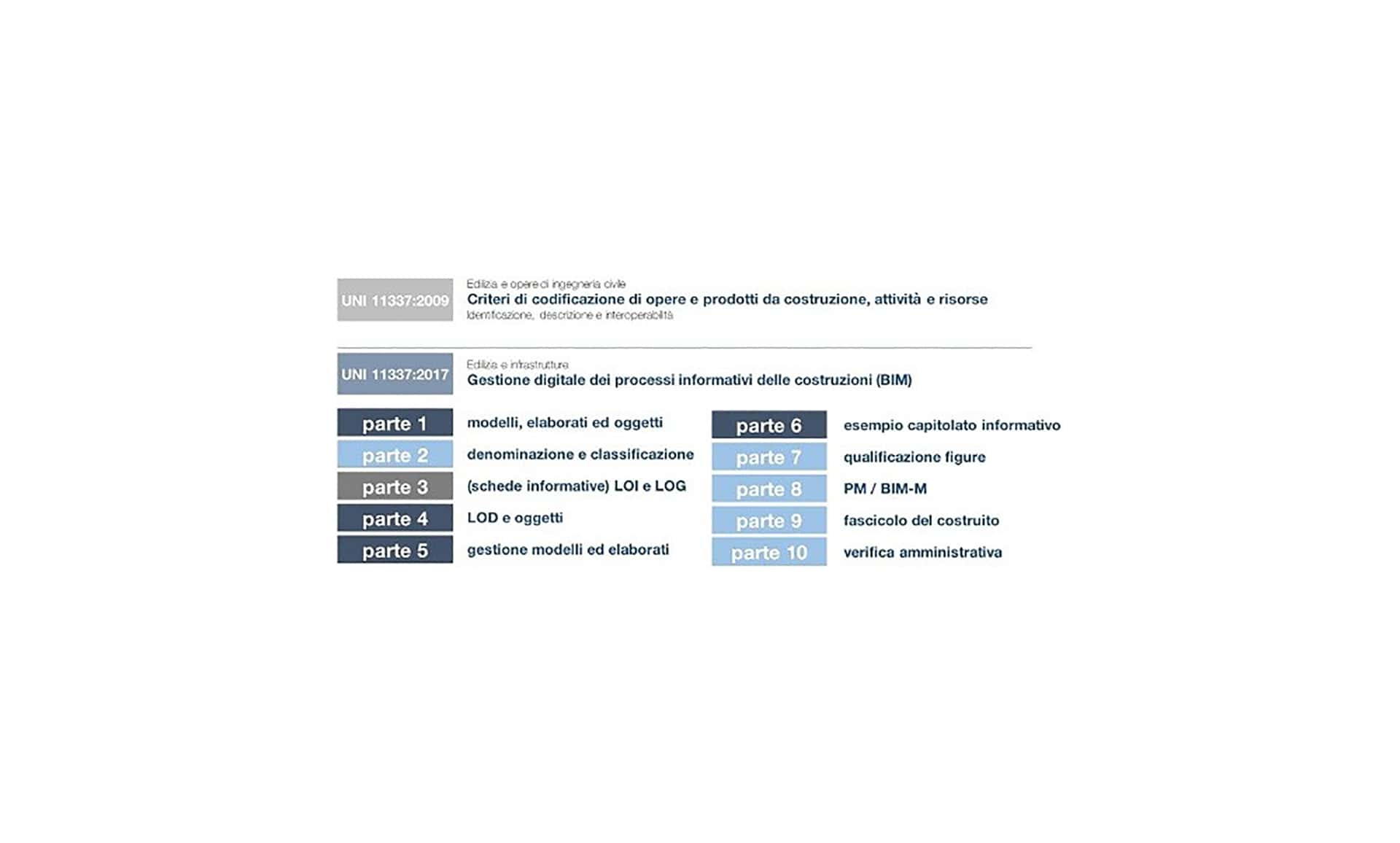 Schema Uni 11337 Per Revit Bim 03   1920 X 1200